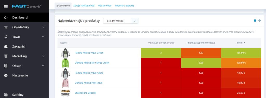 Recenzie Fastcentrik - nástenka - štatistiky predajnosti produktov
