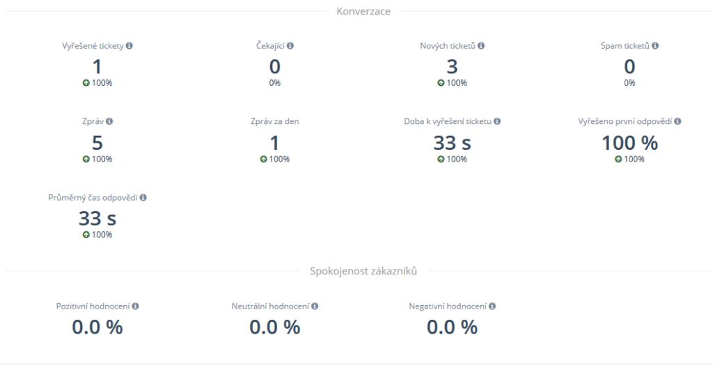 SupportBox recenzia - štatistiky