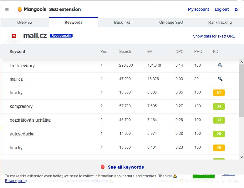 Recenzia Mangools rozšírenie pro Chrome a Firefox prehliadač