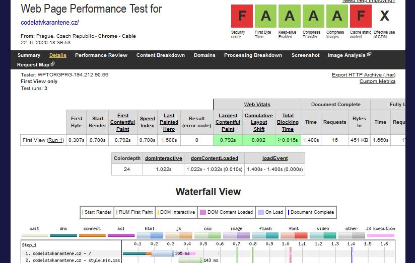 Wedos recenzia test rýchlosti Webpage Test webových stránok na CMS WordPress