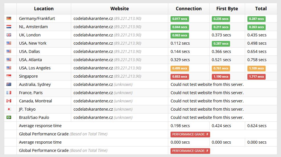 Recenzia Wedos - test rýchlosti Sucuri Load Time webových stránok na CMS WordPress
