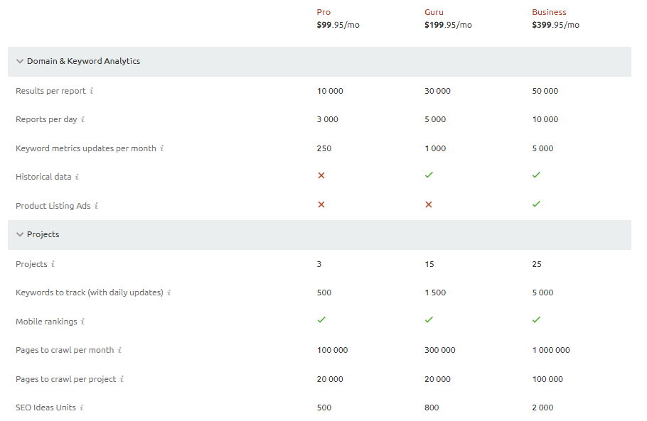Recenzia SEMrush porovnanie balíčkov