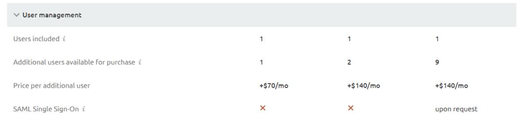 SEMrush recenzia porovnanie balíkov