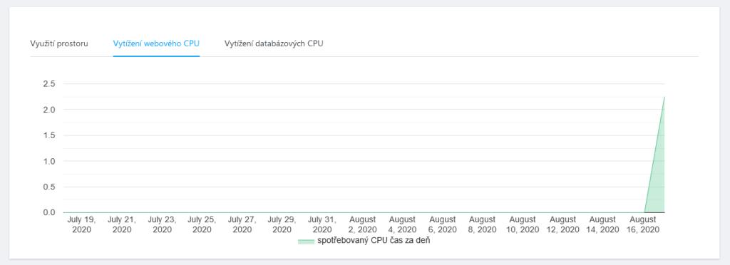 Recenzia WebSupport Webadmin štatistiky