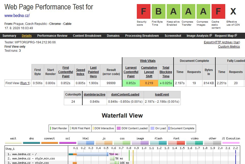 WebSupport recenzia webpagetest rýchlosť webových stránok