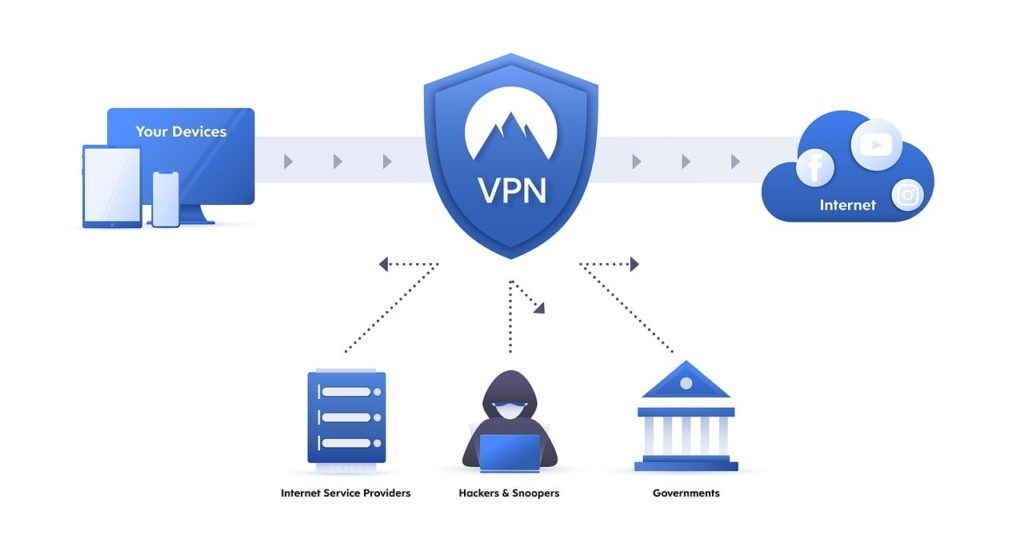 CyberGhost VPN recenzie - ako funguje VPN
