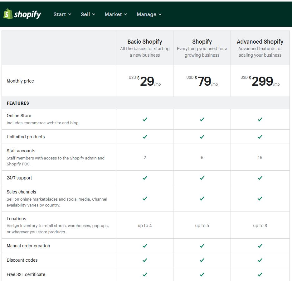 Shopify vs. Shoptet - porovnanie parametrov Shopify