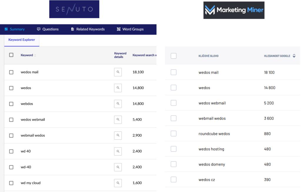 Recenzia Senuto - porovnanie návrhov slov pre kľúčové slovo Wedos - Senuto vs. Marketing Miner.