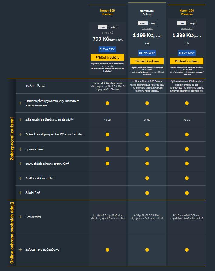 Norton 360 cenové balíčky a ich porovnanie