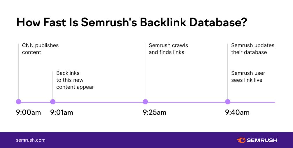 SEMrush backlink tool: ako to funguje?