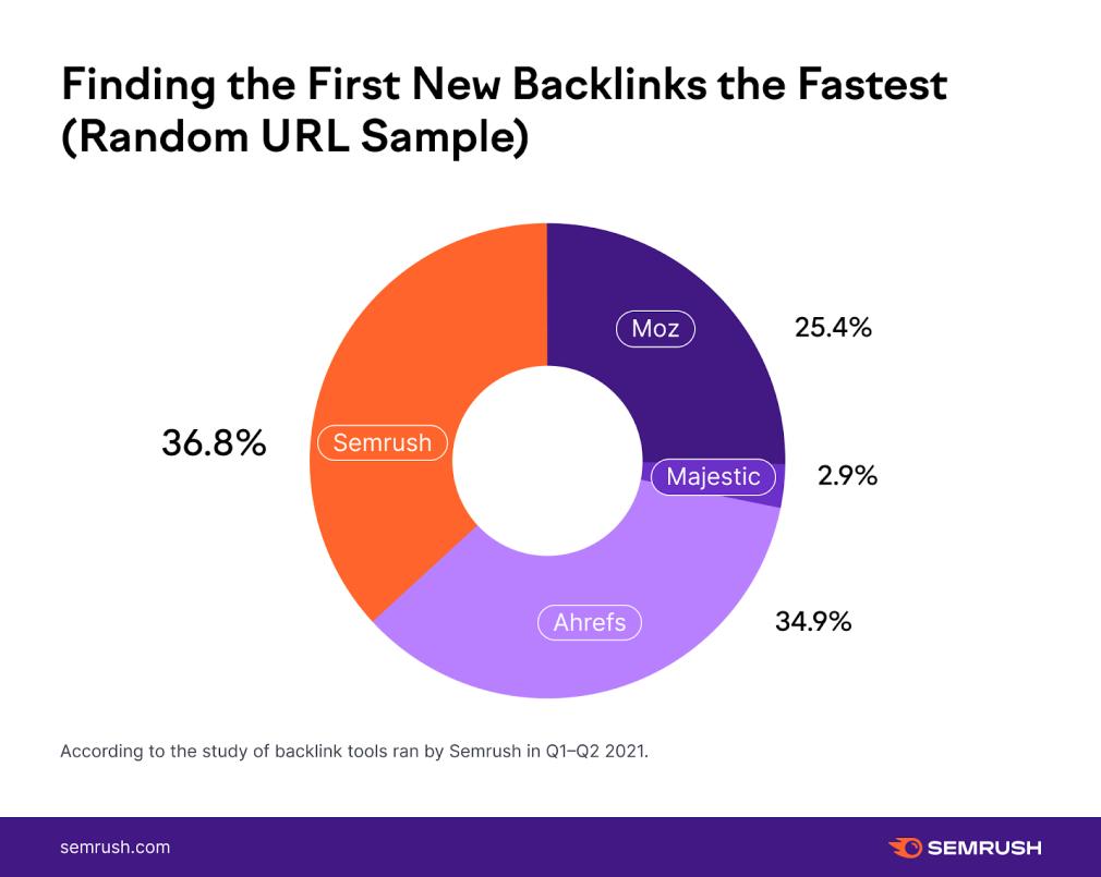 SEMrush backlink tool: test rýchlosti